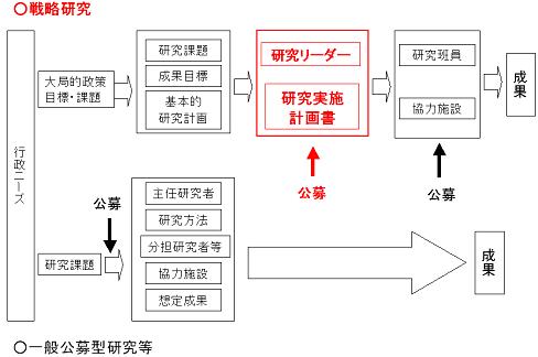 【戦略研究の流れ】のイメージ