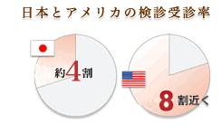 日本とアメリカの検診受診率