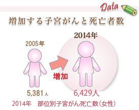 増加する子宮がんと死亡者数