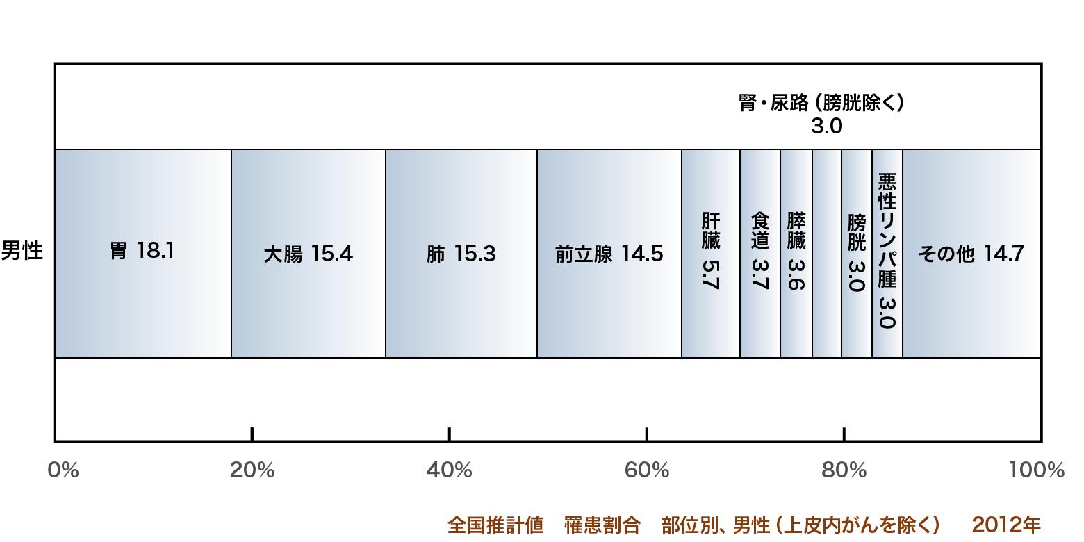 部位別がん罹患率(2012年) 男性