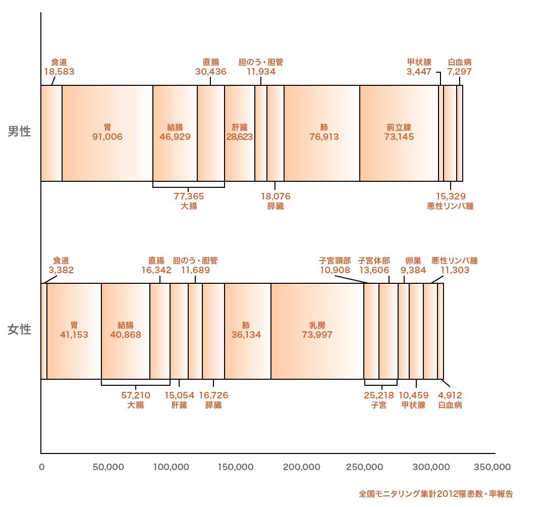 2.部位別がん罹患数(2012年) 男女別グラフ