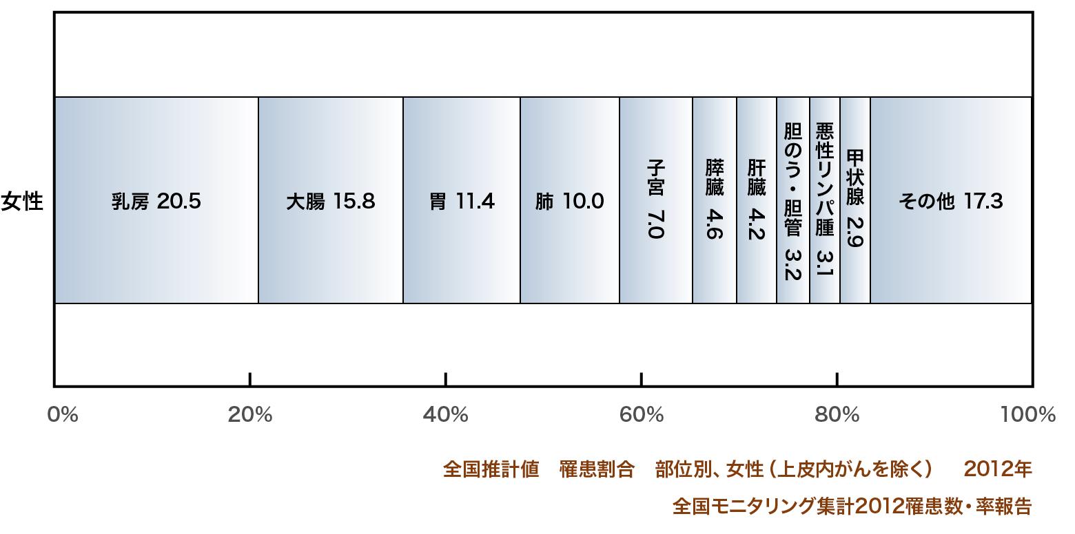 部位別がん罹患率(2012年) 女性
