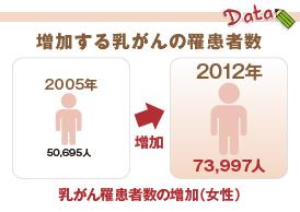 増加する乳がんの罹患者数
