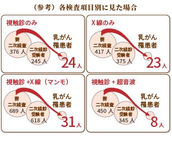 (参考)各検査項目別に見た割合