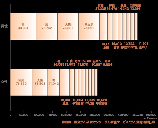 2.部位別がん罹患数(2015年) 男女別グラフ