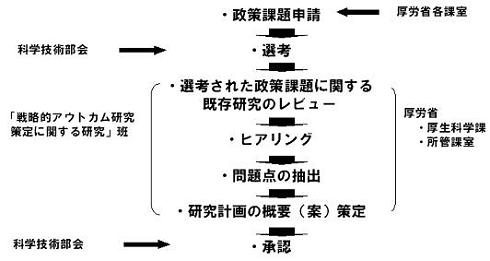研究計画の骨子策定までの基本的な工程イメージ