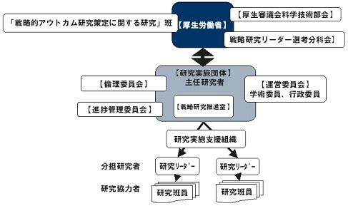 「戦略研究」の基本的な組織のイメージ