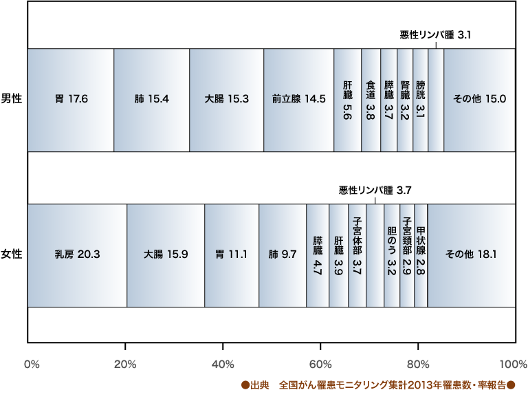 部位別がん罹患率(2013年)