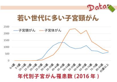 子宮がんの基礎知識   日本対がん協会